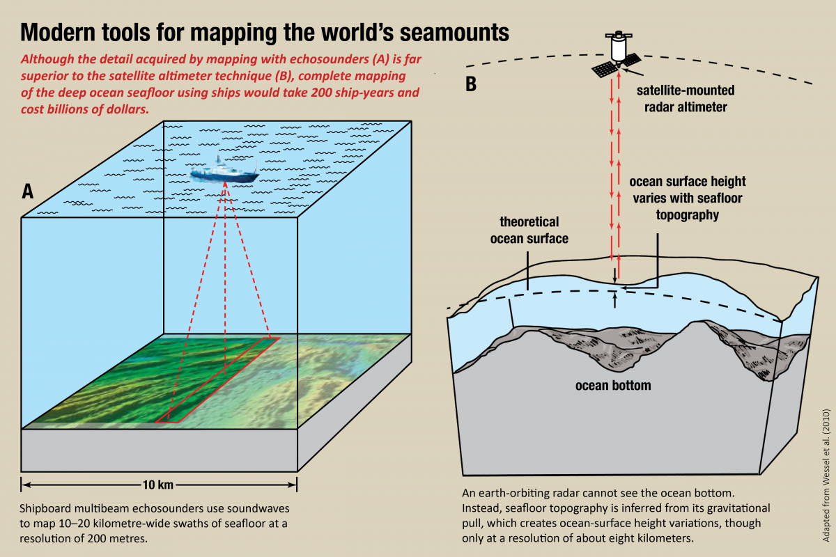 A diagram depicting seafloor mapping tools