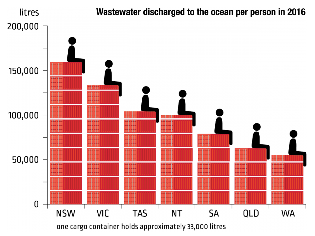 A chart showing wastewater discharged to the ocean by person in 2016